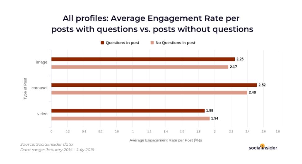 Tasso di coinvolgimento medio per i post di Instagram con domande
