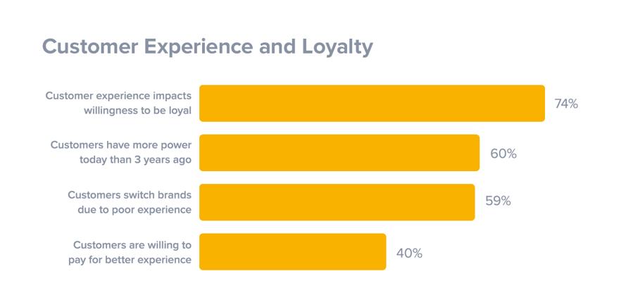 Esperienza del cliente e lealtà