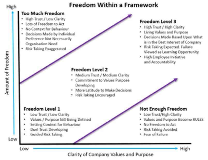 "Libertà in un framework ""width ="" 804 ""height ="" 622 ""srcset ="" https://megamarketing.it/wp-content/uploads/2019/10/1572098139_793_Come-introdurre-la-libertà-responsabile-di-guidare-la-motivazione-dei-dipendenti.png 804w, https : //www.smartinsights.com/wp-content/uploads/2019/10/Freedom-within-a-framework-150x116.png 150w, https://www.smartinsights.com/wp-content/uploads/2019/ 10 / Freedom-Within-a-framework-550x425.png 550w, https://www.smartinsights.com/wp-content/uploads/2019/10/Freedom-within-a-framework-768x594.png 768w, https: //www.smartinsights.com/wp-content/uploads/2019/10/Freedom-within-a-framework-700x542.png 700w, https://www.smartinsights.com/wp-content/uploads/2019/10 / Freedom-within-a-framework-250x193.png 250w ""dimensioni ="" (larghezza massima: 804px) 100vw, 804px"