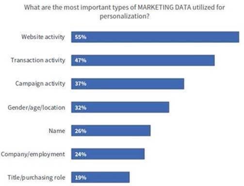 Tipi di dati basati sulla personalizzazione basata sui dati