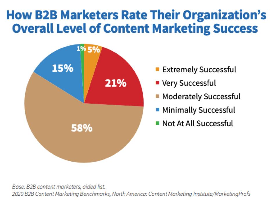 Successo nel marketing dei contenuti B2B