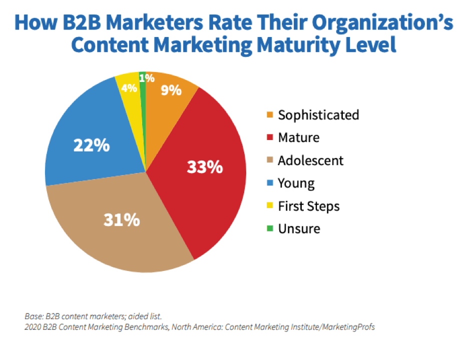 Maturità di marketing dei contenuti B2B