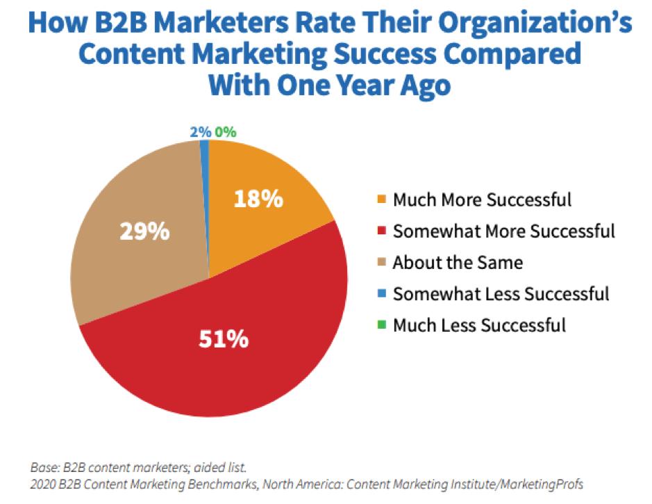 Successo del marketing dei contenuti B2B rispetto allo scorso anno