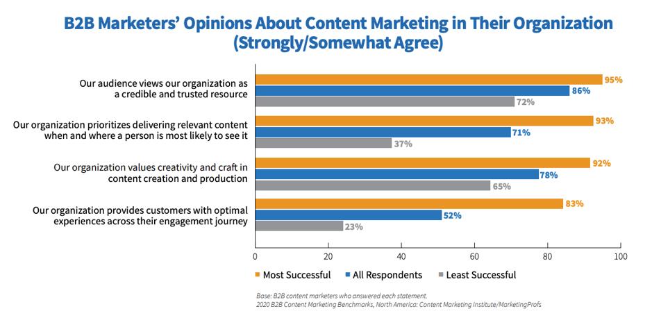 Opinioni sul marketing dei contenuti B2B