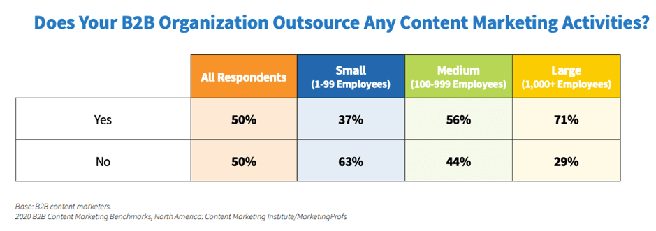 Marketing di contenuti B2B in outsourcing