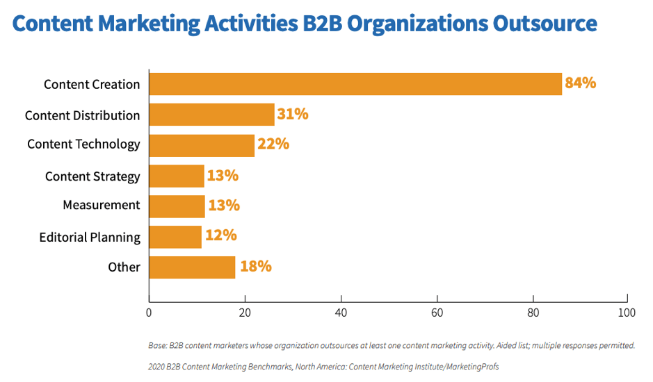 Attività di outsourcing del content marketing B2B