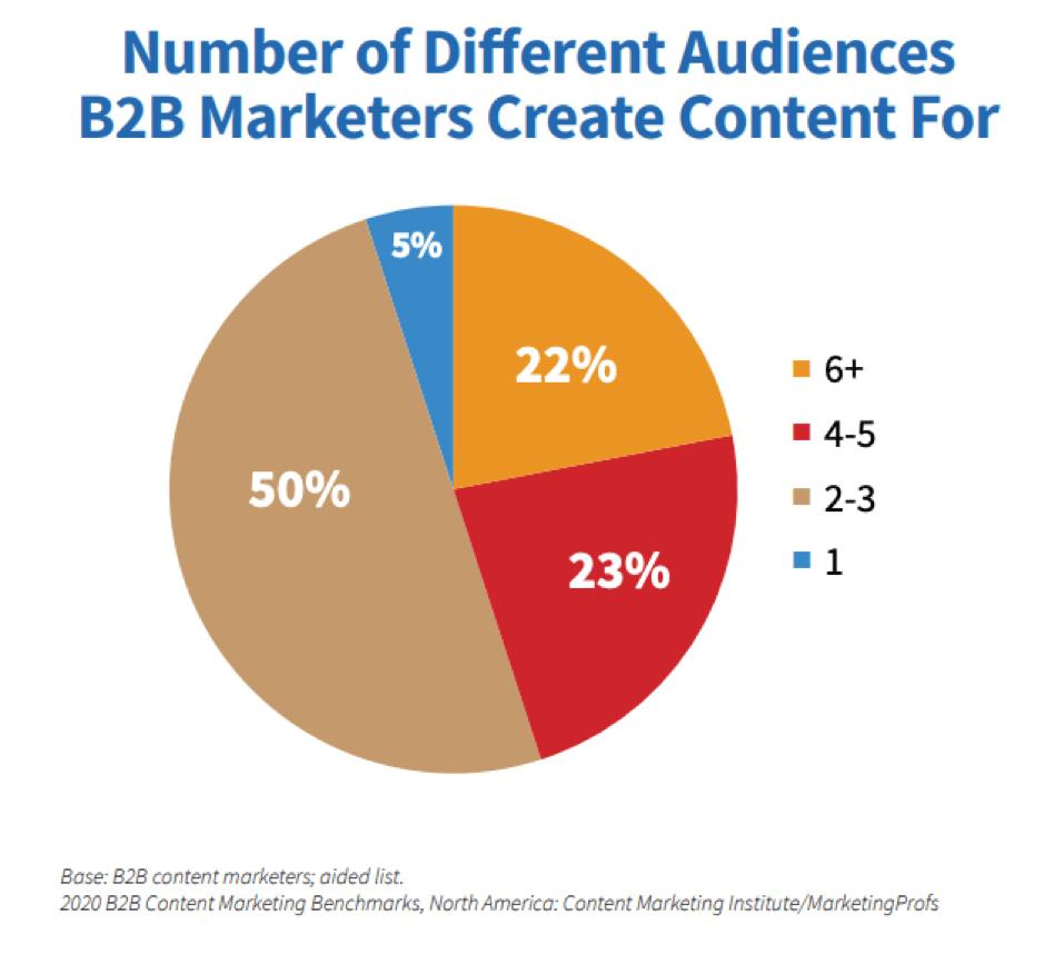 Numero di segmenti di pubblico per cui i marketer B2B creano contenuti