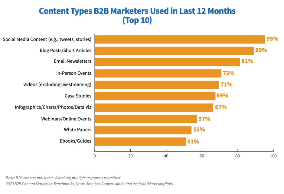 Tipi di contenuto utilizzati dagli esperti di marketing B2B