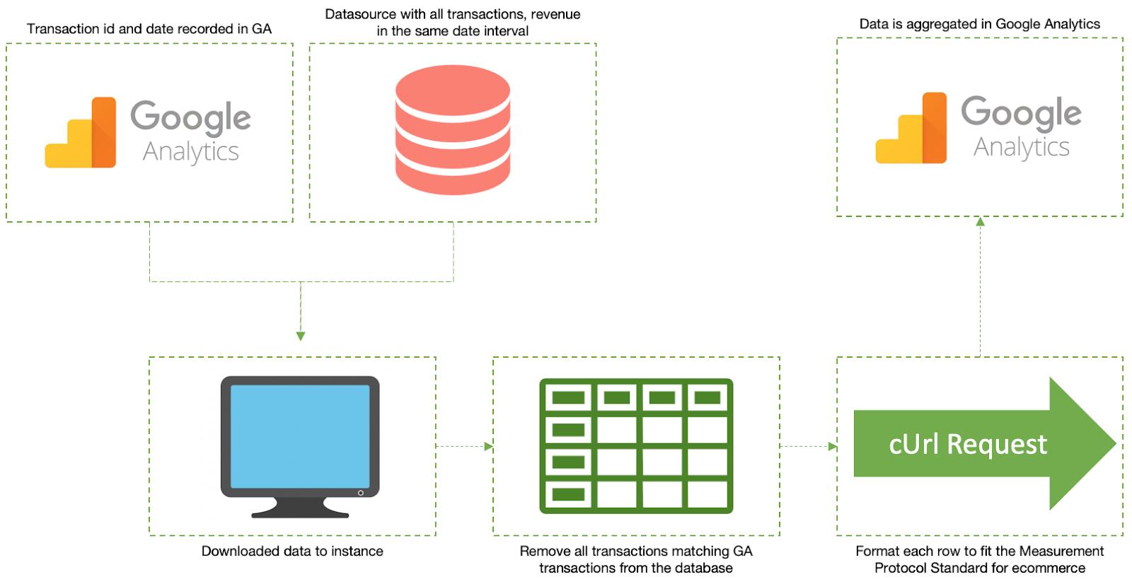 flusso di dati utilizzando il protocollo di misurazione.