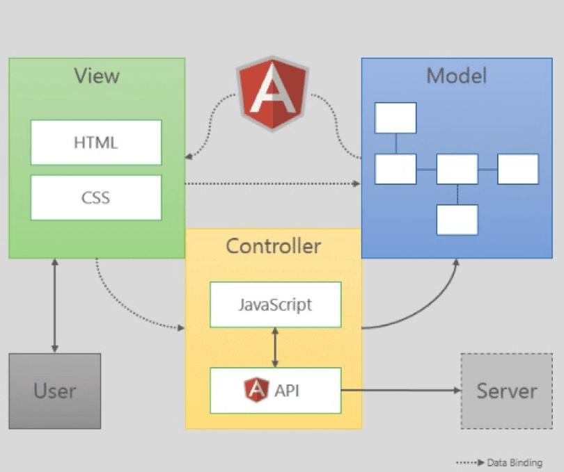 Processo Javascript