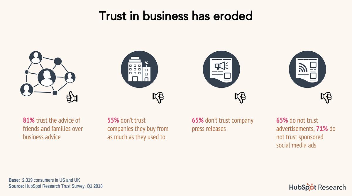 statistiche hubspot sul rapporto di fiducia dei consumatori.