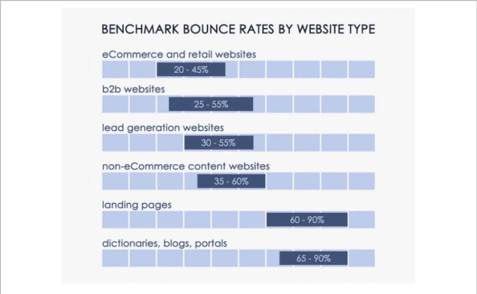 frequenza di rimbalzo benchmark per tipo di sito Web