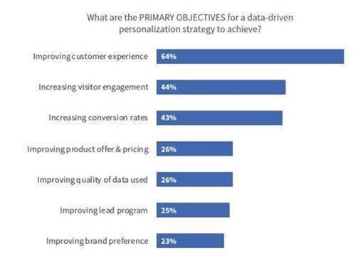 Obiettivi primari per la personalizzazione basata sui dati