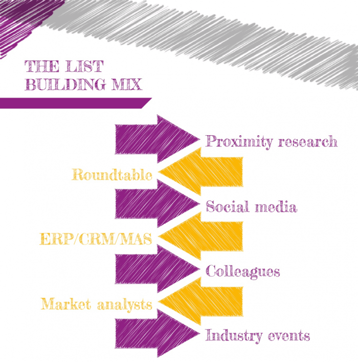L'elenco che crea mix-ABM