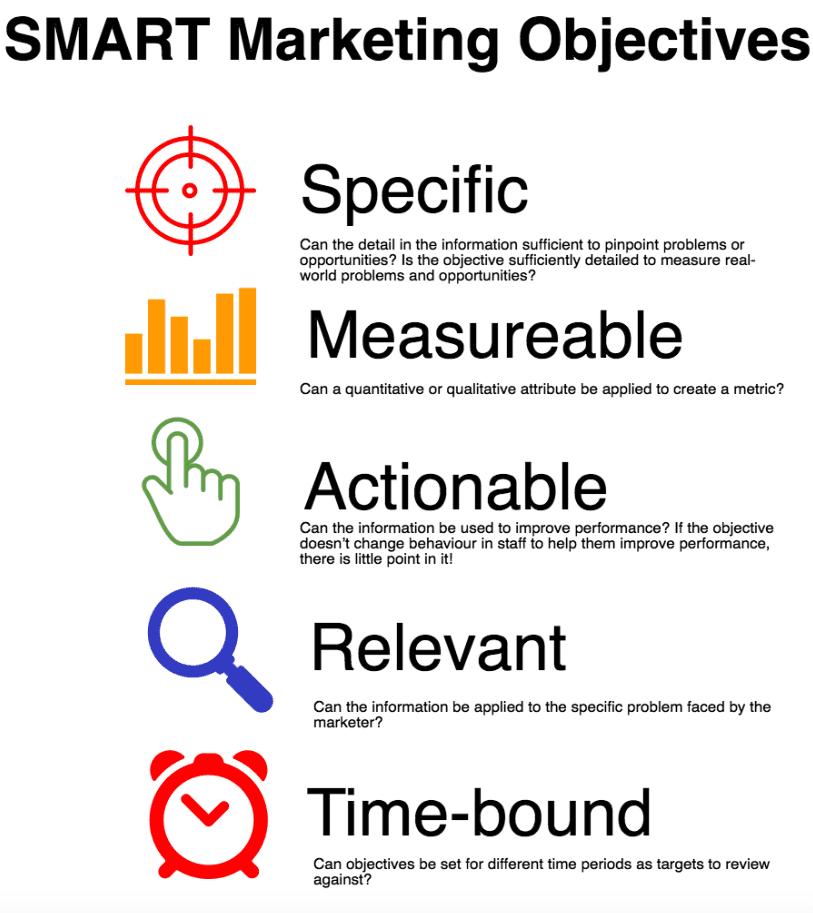 Smart-marketing-obiettivi