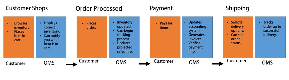 OrderManagementSystem