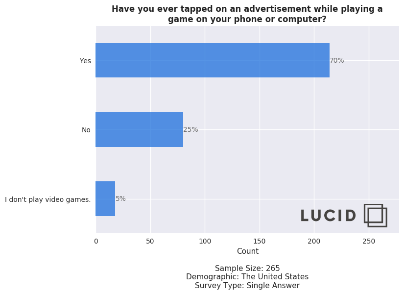 Sondaggio sulla pubblicità di videogiochi per dispositivi mobili