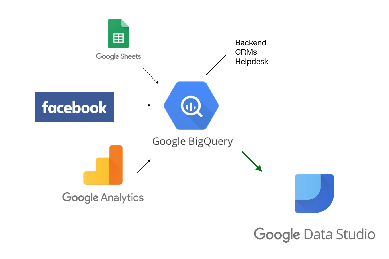 diagramma di Google Bigquery e servizi connceted.