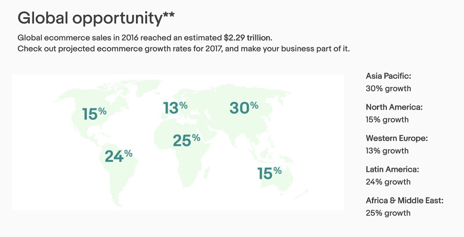 Opportunità globale con Ebay