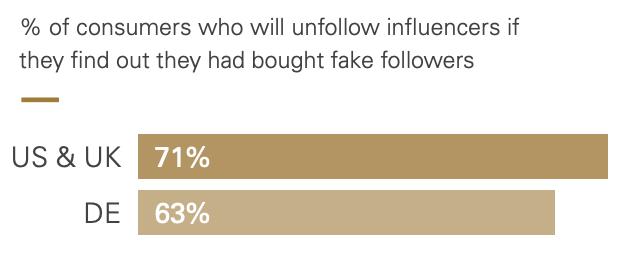 % di consumatori che non seguiranno più gli influenzatori con follower falsi