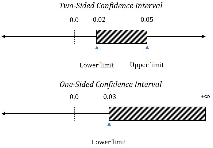 esempio di intervalli di confidenza unilaterali e bilaterali.