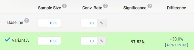piattaforma di test online che mostra l'intervallo di confidenza.