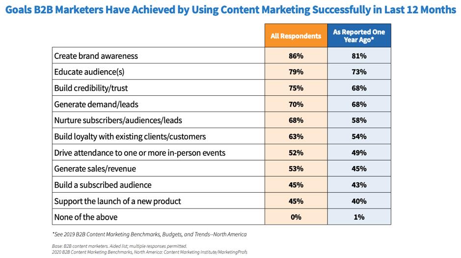 Obiettivi di marketing dei contenuti raggiunti