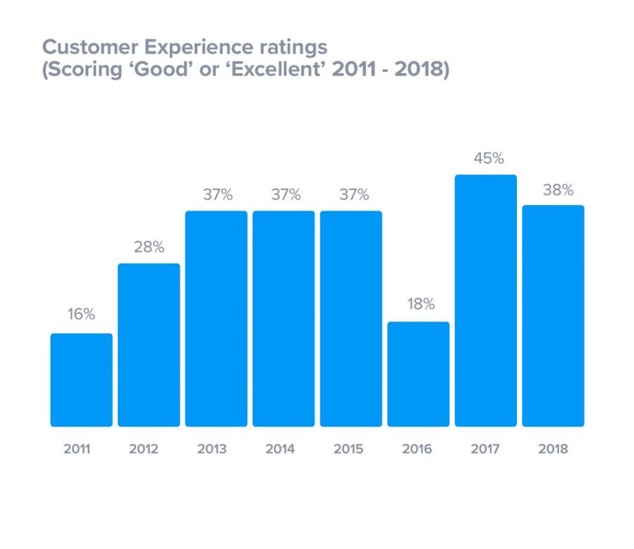 Valutazione dell'esperienza del cliente