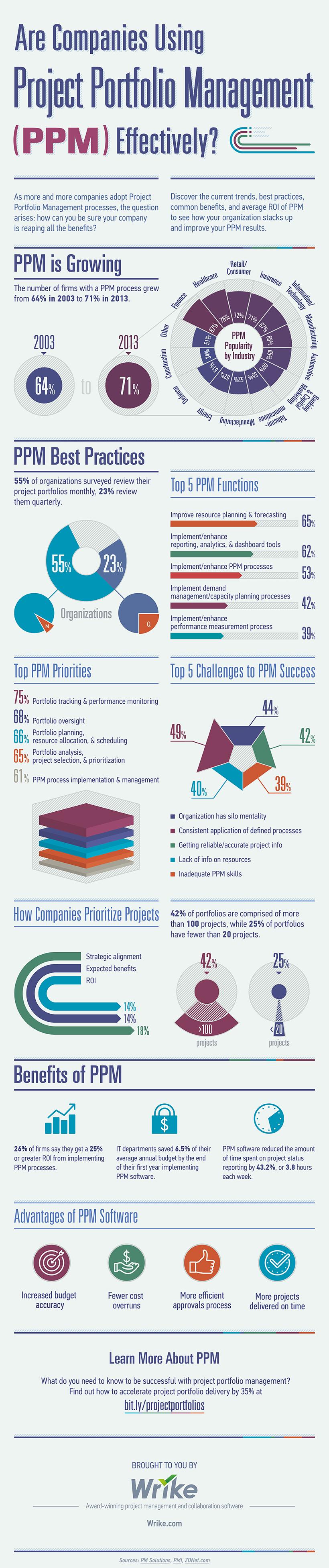 La tua azienda sta utilizzando Project Portfolio Management (PPM) in modo efficace?