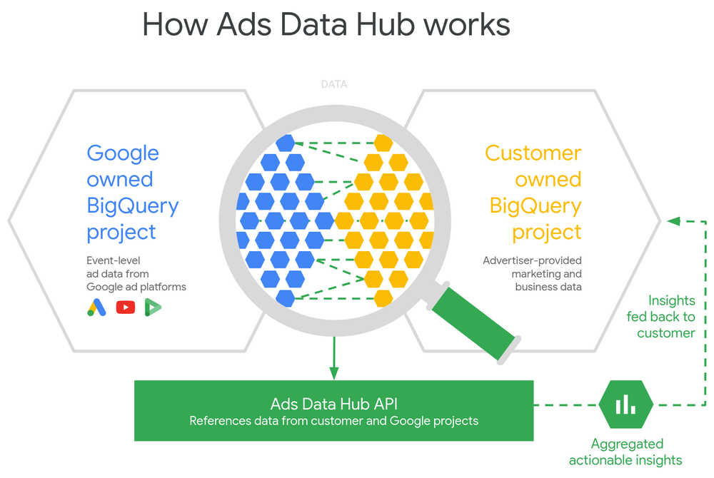 Come funziona l'hub dati annunci