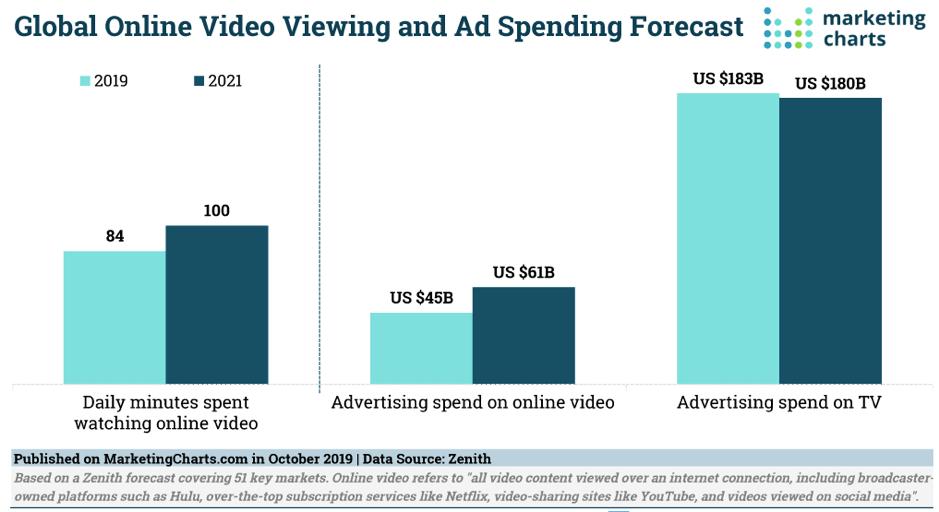 Previsioni globali di visualizzazione di video online