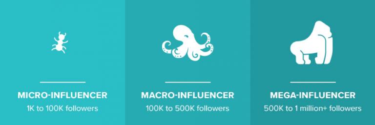 Come avviare una campagna di marketing per micro-influencer da zero
