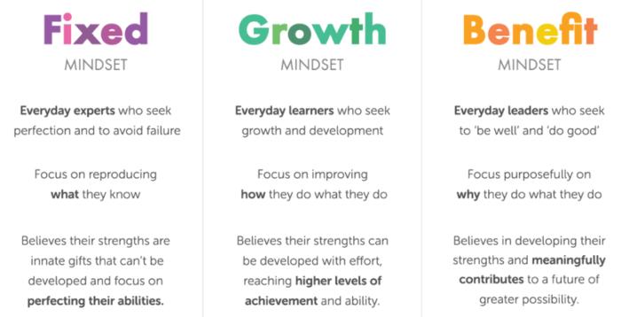 mentalità fisse e di crescita