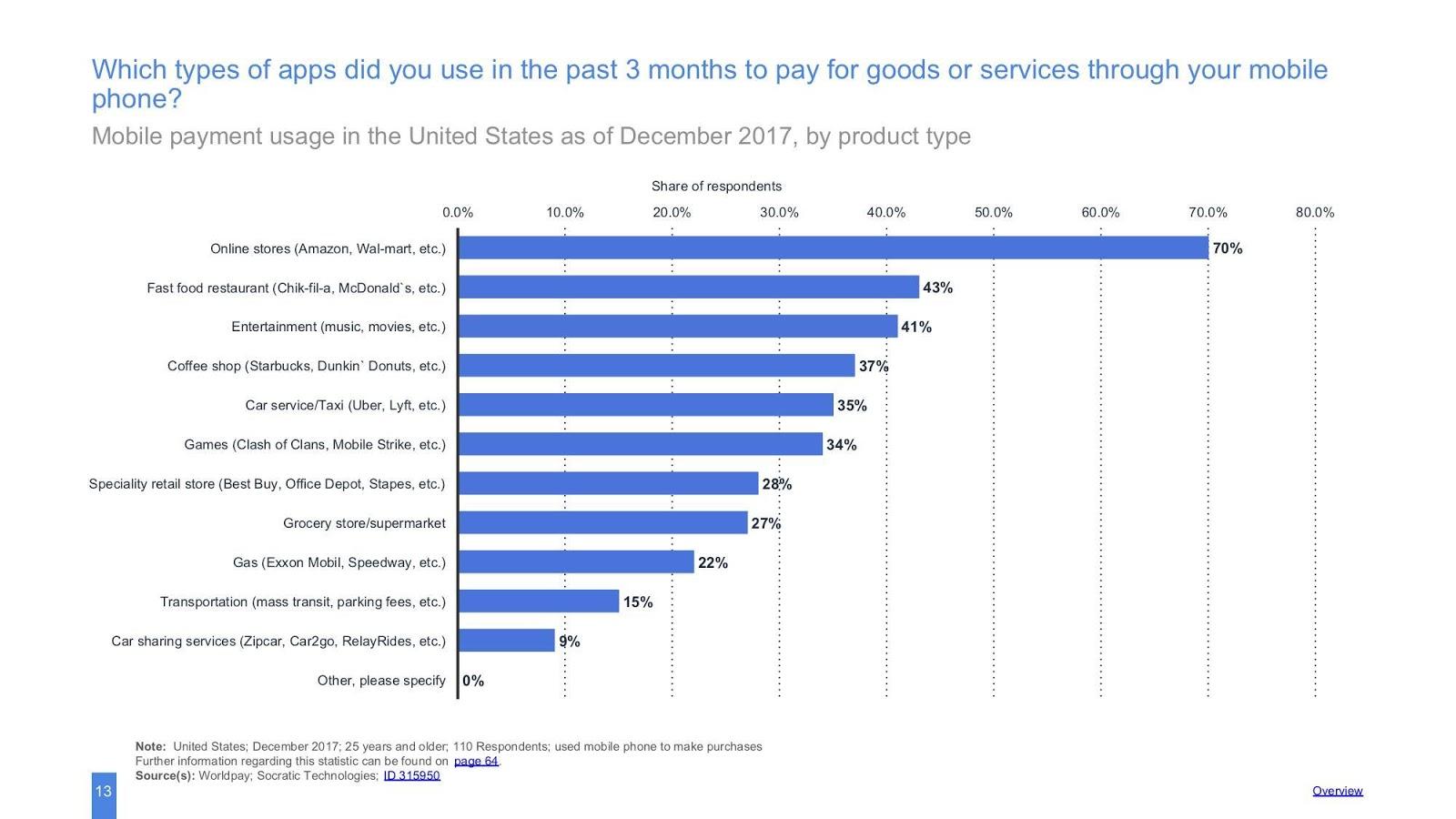 statistiche delle app mobili