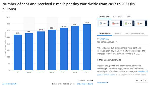 Numero di e-mail inviate e ricevute al giorno dal 2017 al 2023