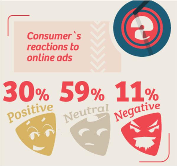 Wishpond reazione del consumatore agli annunci online, 30% positivo, 59% neutro, 11% negativo