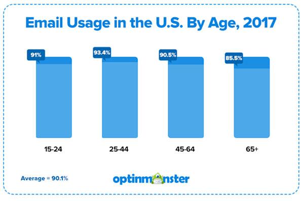 Optinmonster utilizzo dell'email entro il 2017