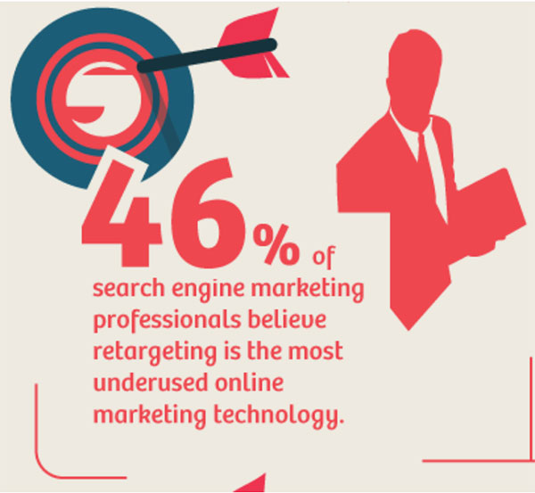 Desideri Il 46% dei professionisti del marketing sui motori di ricerca ritiene che il retargeting sia la tecnologia di marketing online più sottoutilizzata