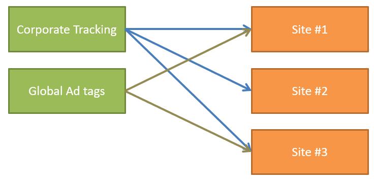 diagramma che mostra l'interazione tra librerie e profili in tealium iq.