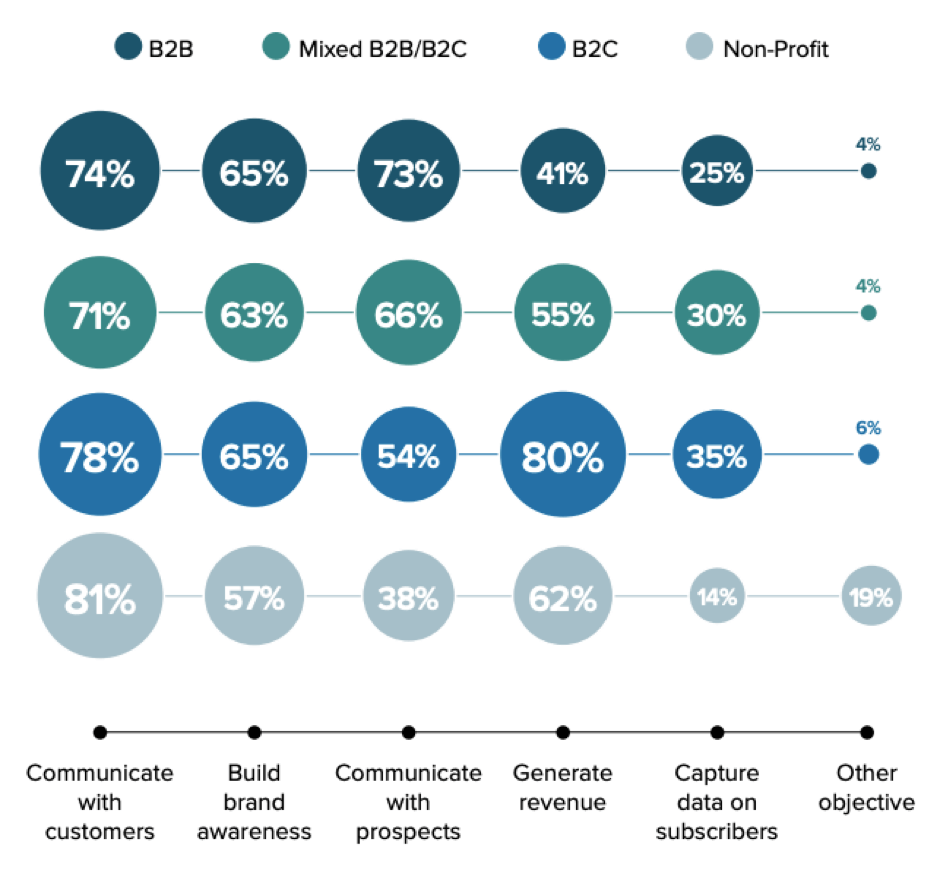 [Email marketing objective by organization type]