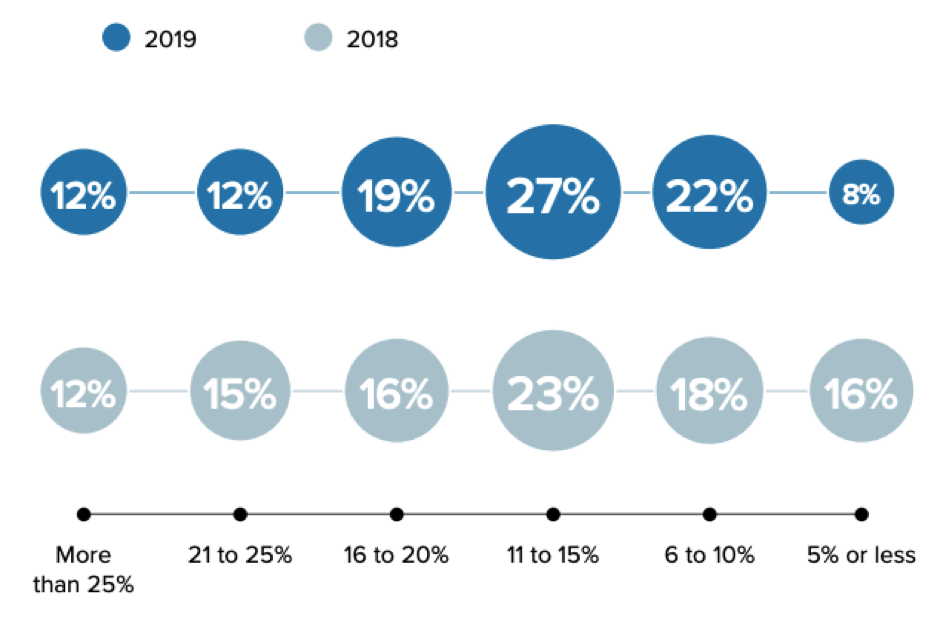 [Average email open rates for bulk sends]