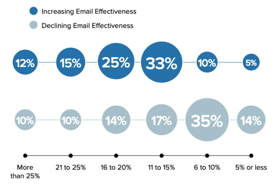[Average open rates and email effectiveness]