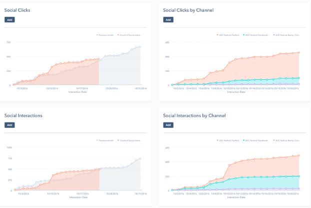 esempio di analisi dei social media hubspot