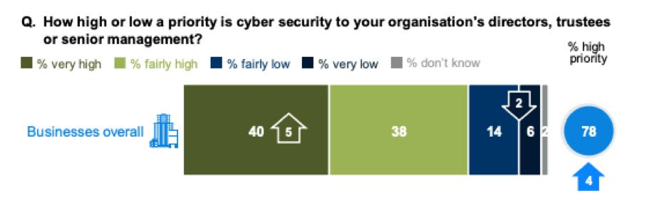 """priorità di sicurezza informatica """"width ="""" 939 """"height ="""" 285 """"srcset ="""" https://megamarketing.it/wp-content/uploads/2019/11/1573525452_877_Perché-è-necessario-investire-nella-formazione-sulla-consapevolezza-dell39ingegneria-sociale.png 939w, https: // www.smartinsights.com/wp-content/uploads/2019/11/cyber-security-priorities-150x46.png 150w, https://www.smartinsights.com/wp-content/uploads/2019/11/cyber-security -priorities-550x167.png 550w, https://www.smartinsights.com/wp-content/uploads/2019/11/cyber-security-priorities-768x233.png 768w, https://www.smartinsights.com/wp -content / uploads / 2019/11 / cyber-security-Priorità-700x212.png 700w, https://www.smartinsights.com/wp-content/uploads/2019/11/cyber-security-priorities-250x76.png 250w """"size ="""" (larghezza massima: 939px) 100vw, 939px"""