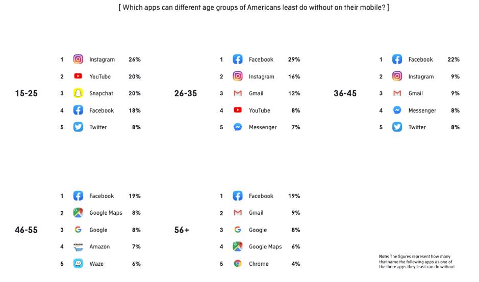 "Di quali app non possono fare a meno le diverse fasce d'età degli americani? ""Width ="" 939 ""height ="" 554 ""srcset ="" https://www.smartinsights.com/wp-content/uploads/2019/11/Which-apps- can-different-age-gruppi-of-Americans-not-do-without.png 939w, https://www.smartinsights.com/wp-content/uploads/2019/11/Which-apps-can-different-age -groups-of-Americans-not-do-without-150x88.png 150w, https://www.smartinsights.com/wp-content/uploads/2019/11/Which-apps-can-different-age-groups- of-Americans-not-do-without-550x324.png 550w, https://www.smartinsights.com/wp-content/uploads/2019/11/Wh--apps-can-different-age-groups-of-Americans -not-do-without-768x453.png 768w, https://www.smartinsights.com/wp-content/uploads/2019/11/Wh--apps-can-different-age-groups-of-Americans-not- do-without-700x413.png 700w, https://www.smartinsights.com/wp-content/uploads/2019/11/Which-apps-can-different-age-groups-of-Americans-not-do-without -250x147.png 250w ""dimensioni ="" (larghezza massima: 939px) 100vw, 939px"
