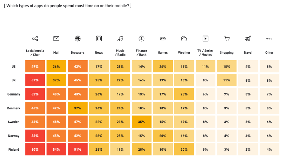 """Su quali tipi di app trascorrono più tempo le persone? """"Width ="""" 939 """"height ="""" 531 """"srcset ="""" https://www.smartinsights.com/wp-content/uploads/2019/11/Which-types- of-apps-do-people-spend-the-most-time-on.png 939w, https://www.smartinsights.com/wp-content/uploads/2019/11/Which-types-of-apps-do -people-spend-the-most-time-on-150x85.png 150w, https://www.smartinsights.com/wp-content/uploads/2019/11/Wich-types-of-apps-do-people- spend-the-most-time-on-550x311.png 550w, https://www.smartinsights.com/wp-content/uploads/2019/11/Wich-types-of-apps-do-people-spend-the -most-time-on-768x434.png 768w, https://www.smartinsights.com/wp-content/uploads/2019/11/Wich-types-of-apps-do-people-spend-the-most- time-on-700x396.png 700w, https://www.smartinsights.com/wp-content/uploads/2019/11/Wich-types-of-apps-do-people-spend-the-most-time-on -250x141.png 250w """"dimensioni ="""" (larghezza massima: 939px) 100vw, 939px"""