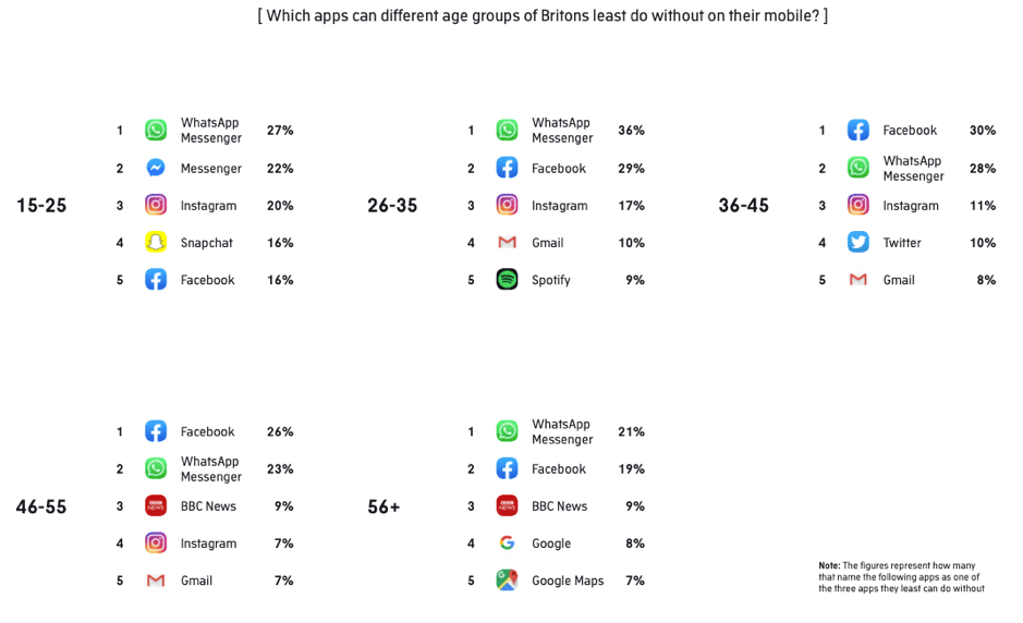 "Di quali app possono fare a meno le diverse fasce d'età degli inglesi? ""Width ="" 939 ""height ="" 572 ""srcset ="" https://www.smartinsights.com/wp-content/uploads/2019/11/Which-apps- can-different-age-gruppi-of-Brits -meno-do-without.png 939w, https://www.smartinsights.com/wp-content/uploads/2019/11/Which-apps-can-different-age -groups-of-Brits -meno-do-without-150x91.png 150w, https://www.smartinsights.com/wp-content/uploads/2019/11/Which-apps-can-different-age-groups- of-Brits-least-do-without-550x335.png 550w, https://www.smartinsights.com/wp-content/uploads/2019/11/Wh--apps-can-different-age-groups-of-Brits -least-do-without-768x468.png 768w, https://www.smartinsights.com/wp-content/uploads/2019/11/Wh--apps-can-different-age-groups-of-Brits-least- do-without-700x426.png 700w, https://www.smartinsights.com/wp-content/uploads/2019/11/Which-apps-can-different-age-groups-of-Brits-least-do-without -250x152.png 250w ""dimensioni ="" (larghezza massima: 939px) 100vw, 939px"
