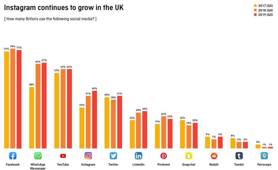 "Quanti inglesi usano i seguenti social media? ""Width ="" 939 ""height ="" 575 ""srcset ="" https://www.smartinsights.com/wp-content/uploads/2019/11/How-many-Brits-use -the-following-social-media.png 939w, https://www.smartinsights.com/wp-content/uploads/2019/11/How-many-Brits-use-the-following-social-media-150x92. png 150w, https://www.smartinsights.com/wp-content/uploads/2019/11/How-many-Brits-use-the-following-social-media-550x337.png 550w, https: // www. smartinsights.com/wp-content/uploads/2019/11/How-many-Brits-use-the-following-social-media-768x470.png 768w, https://www.smartinsights.com/wp-content/uploads /2019/11/How-many-Brits-use-the-following-social-media-700x429.png 700w, https://www.smartinsights.com/wp-content/uploads/2019/11/How-many- Brits-use-the-following-social-media-250x153.png 250w ""size ="" (larghezza massima: 939px) 100vw, 939px"