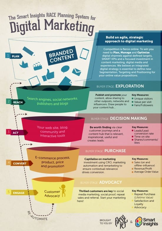 Gara strategia digitale imbuto infografica
