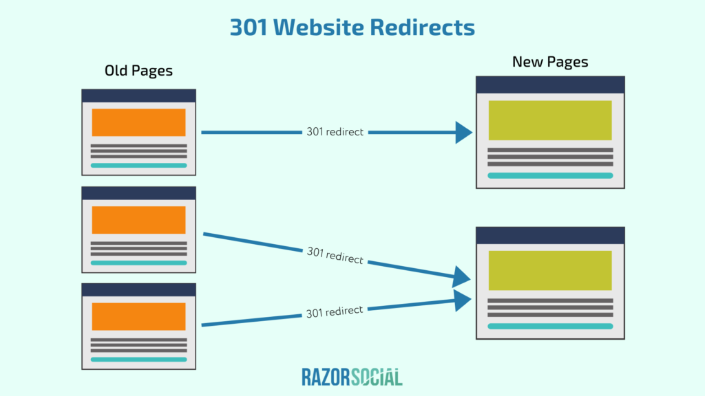 301 reindirizzamenti di siti Web